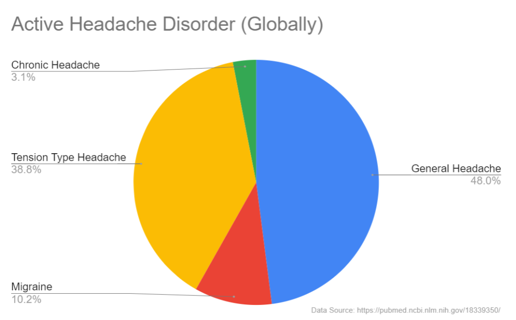 Pie chart showing the global percentage of adult population with active headache disorder.
